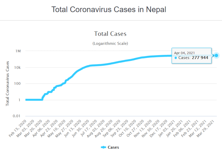 Live! Nepal Reports 176 New Cases, Indicating COVID-19 Resurge!